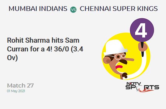 MI vs CSK: Match 27: Rohit Sharma hits Sam Curran for a 4! MI 36/0 (3.4 Ov). Target: 219; RRR: 11.20