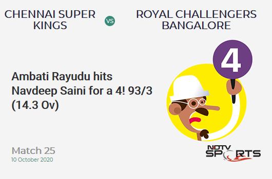 CSK vs RCB: Match 25: Ambati Rayudu hits Navdeep Saini for a 4! Chennai Super Kings 93/3 (14.3 Ov). Target: 170; RRR: 14.00