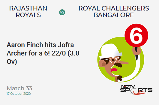 RR vs RCB: Match 33: It's a SIX! Aaron Finch hits Jofra Archer. Royal Challengers Bangalore 22/0 (3.0 Ov). Target: 178; RRR: 9.18