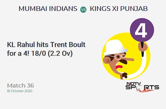 MI vs KXIP: मैच 36: केएल राहुल ने 4 के लिए ट्रेंट बोल्ट को मारा!  किंग्स इलेवन पंजाब 18/0 (2.2 ओव)।  लक्ष्य: 177;  आरआरआर: 9.0