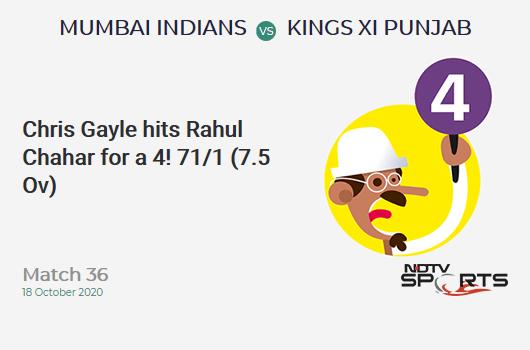 MI vs KXIP: मैच 36: क्रिस गेल ने राहुल चाहर को मारा 4 रन!  किंग्स इलेवन पंजाब 71/1 (7.5 ओवर)।  लक्ष्य: 177;  आरआरआर: 8.71