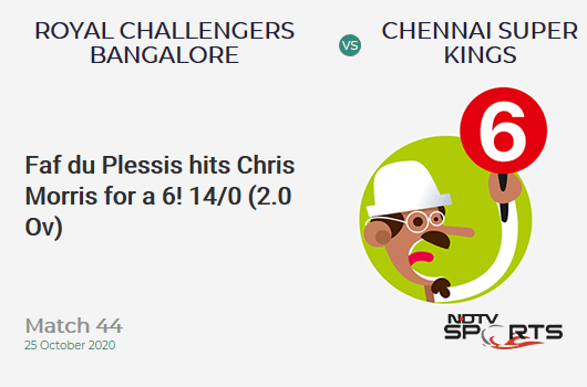 RCB vs CSK: Match 44: It's a SIX! Faf du Plessis hits Chris Morris. Chennai Super Kings 14/0 (2.0 Ov). Target: 146; RRR: 7.33