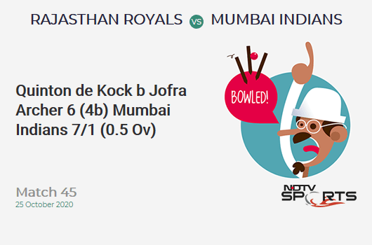 RR vs MI: Match 45: WICKET! Quinton de Kock b Jofra Archer 6 (4b, 0x4, 1x6). Mumbai Indians 7/1 (0.5 Ov). CRR: 8.4