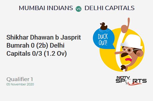MI vs DC: Qualifier 1: WICKET! Shikhar Dhawan b Jasprit Bumrah 0 (2b, 0x4, 0x6). Delhi Capitals 0/3 (1.2 Ov). Target: 201; RRR: 10.77