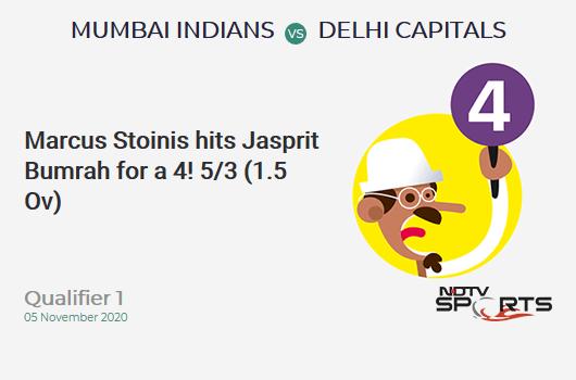 MI vs DC: Qualifier 1: Marcus Stoinis hits Jasprit Bumrah for a 4! Delhi Capitals 5/3 (1.5 Ov). Target: 201; RRR: 10.79