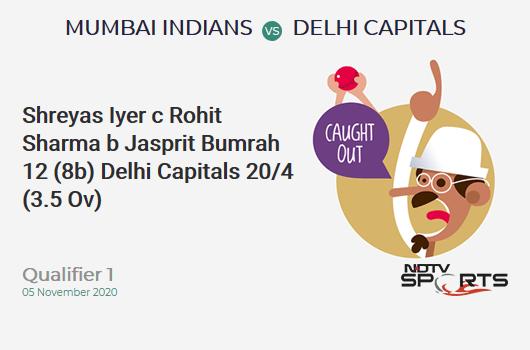 MI vs DC: Qualifier 1: WICKET! Shreyas Iyer c Rohit Sharma b Jasprit Bumrah 12 (8b, 3x4, 0x6). Delhi Capitals 20/4 (3.5 Ov). Target: 201; RRR: 11.20