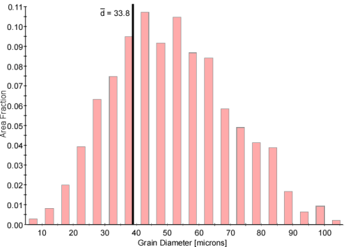 Figure 4: Area fraction grain diameter distribution for the merged data overlaid with the average diameter.