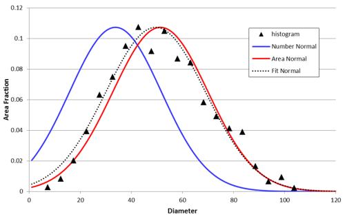 Figure 7: Gaussian distributions for the merged data grain diameter distributions.