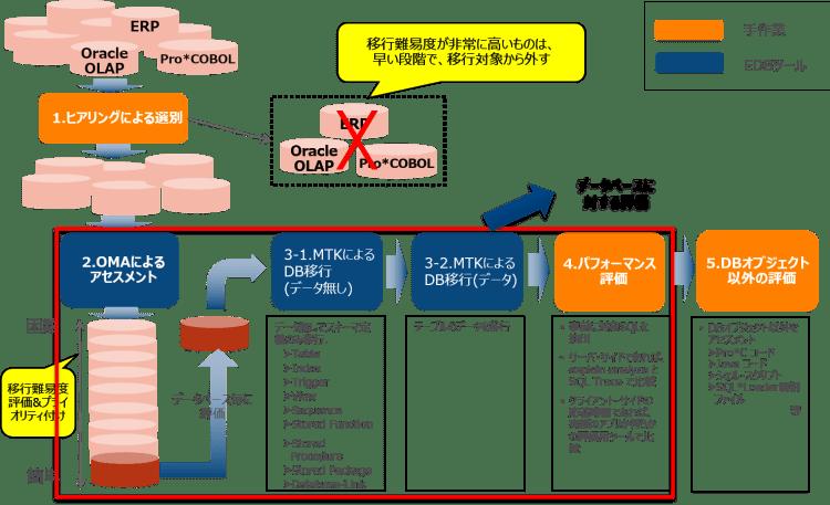OMA01_アセスメントの進め方