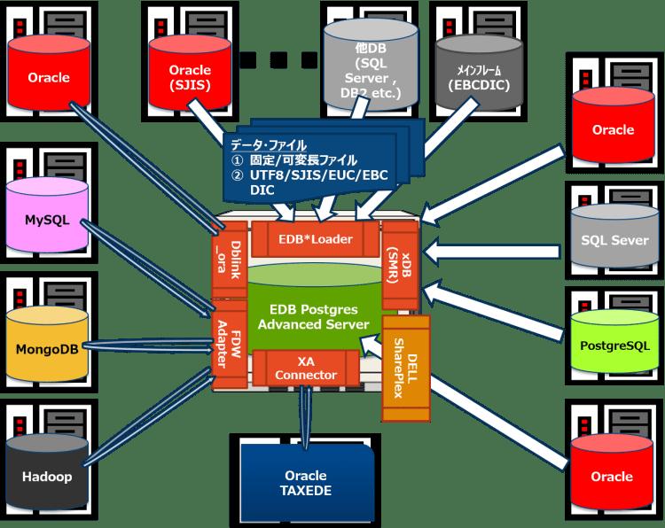 データ連携
