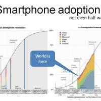 Smartphone adoption, not even half way