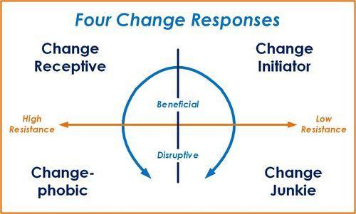 Four Change Responses Graphic