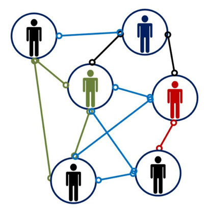 Relationships are shared with every people in an expansive network