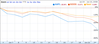 Growth trends graph of APPL, GOOG, and the Nasd