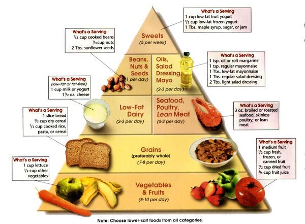 Image result for diet for high blood pressure