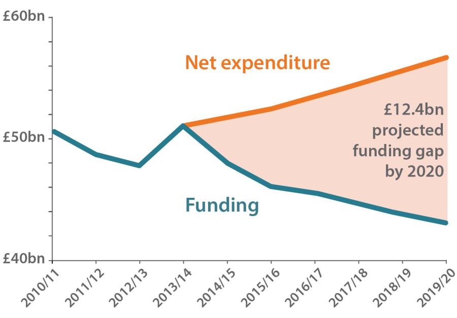 Local Authority Funding Gap