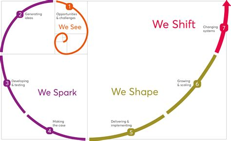 Nesta Innovation Spiral