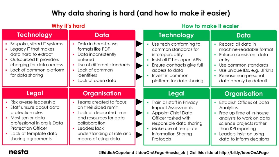 Why data sharing is hard and how to make it easier - Eddie Copeland