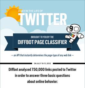 diffbot-analysis