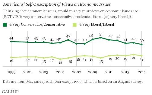 economic issues graph