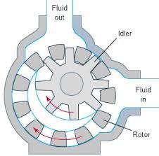Positive-Displacement-Pump