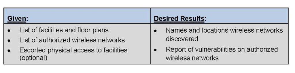 Security Delta Data Access Card