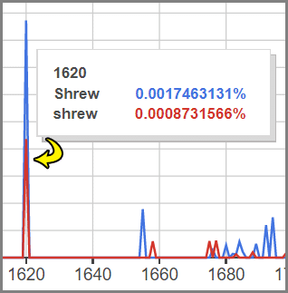 Bicoloured 1620 Ngram spike - Shrew etymology print Ngram