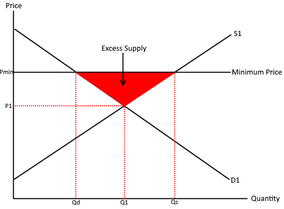 Minimum price