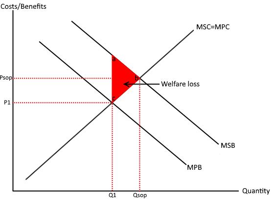 Positive externality under consumption