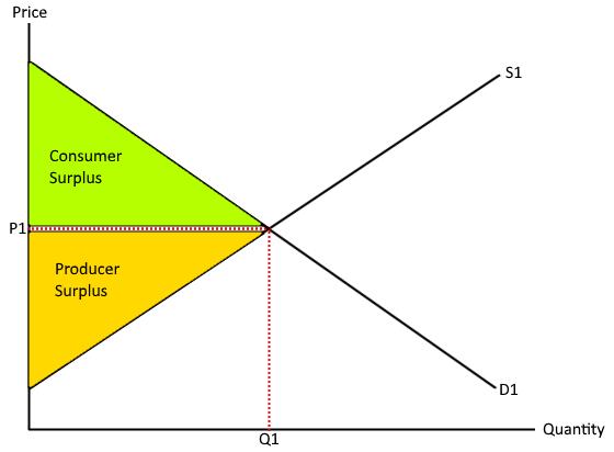 Producer consumer surplus