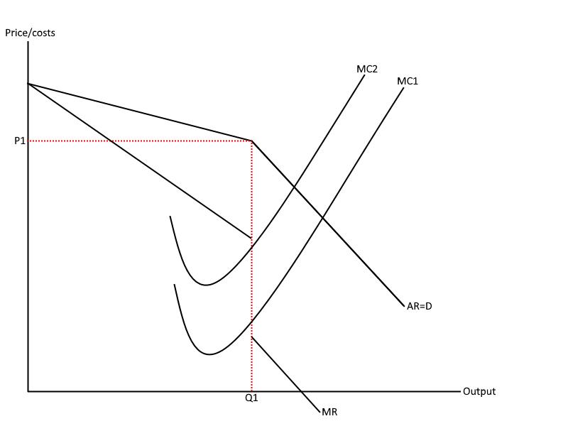 Kinked demand curve - Marginal cost increase