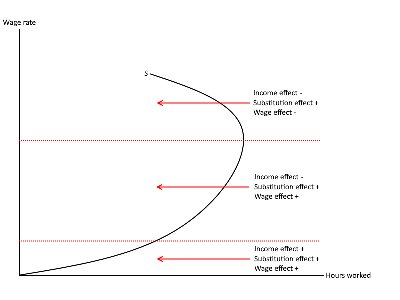 The individual labour supply curve