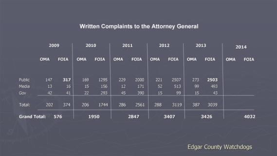 AG-ComplaintHistory (Medium)