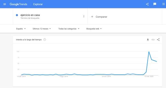 Google Trends: ejercicio en casa