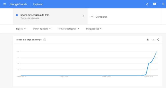 Google Trends: mascarillas