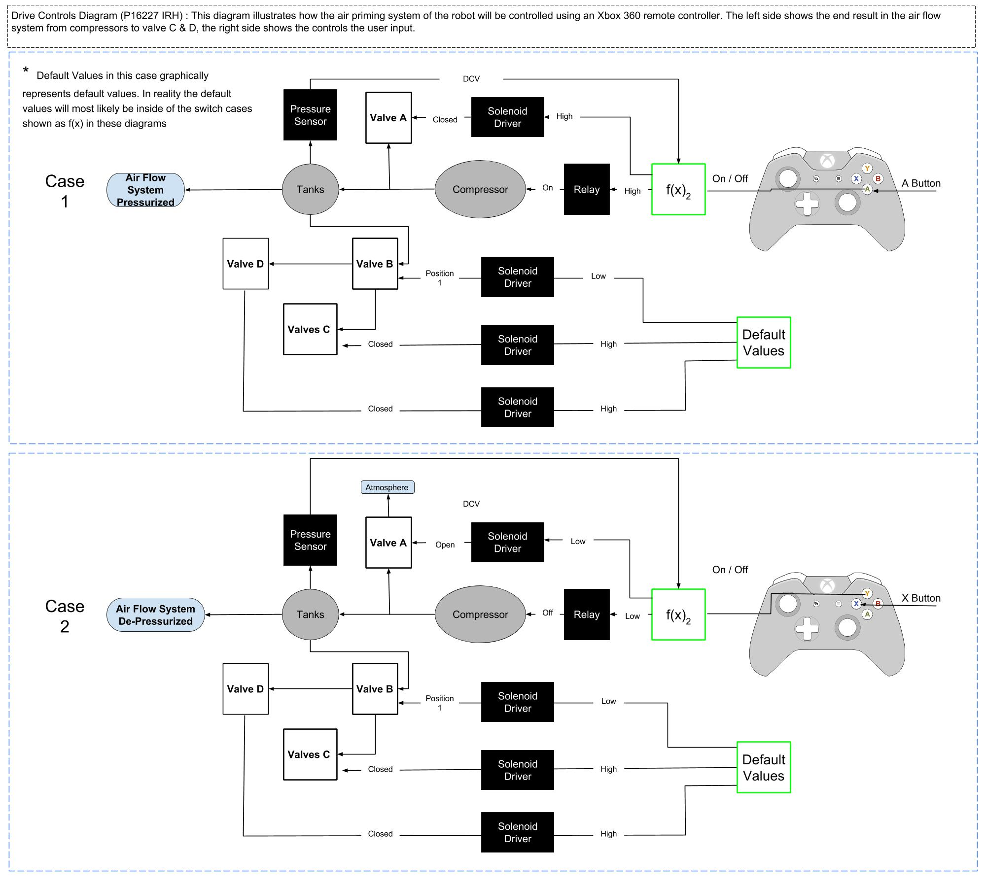 Xbox Power Supply Wiring Diagram Xbox Circuit Diagrams