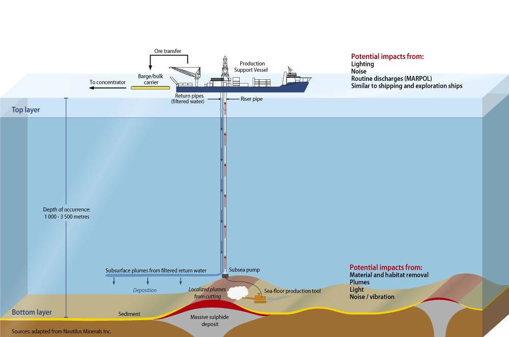 An illustrated diagram of a mining vessel extracting minerals from the ocean floor.
