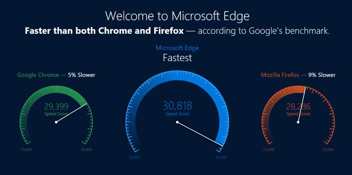 Microsoft Edge benchmark