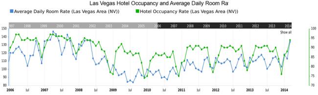Las Vegas Hotel ADR & Occupancy Rate