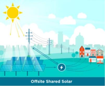 Credit: Shared Solar Technical Report NREL/TP-6A20-63892 (2015)