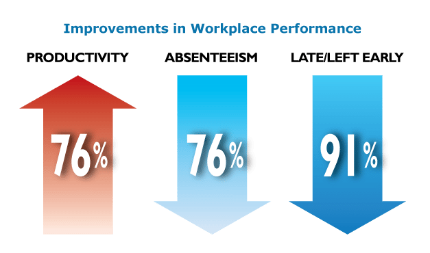 Workplace Performance Results