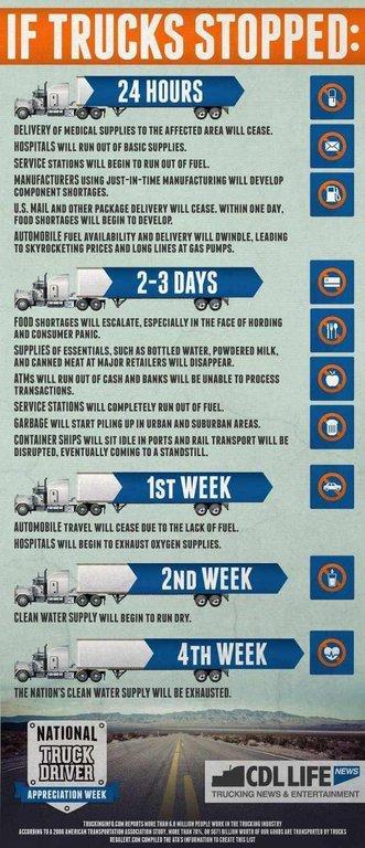Truck Driver Appreciation