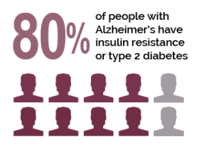Alzheimer's Disease is Type 3 Diabetes (Source: Suzi Smith)