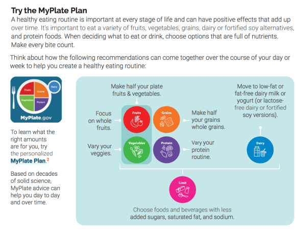 MyPlate dietary recommendations from the USDA.