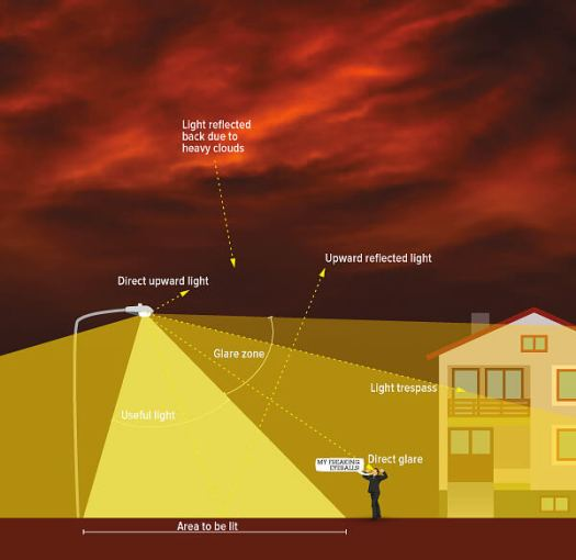 Light pollution - negative impact on health and the environment. 3