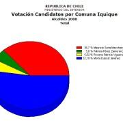 Recuerde cómo se comportó el electorado iquiqueño en las Municipales 2008
