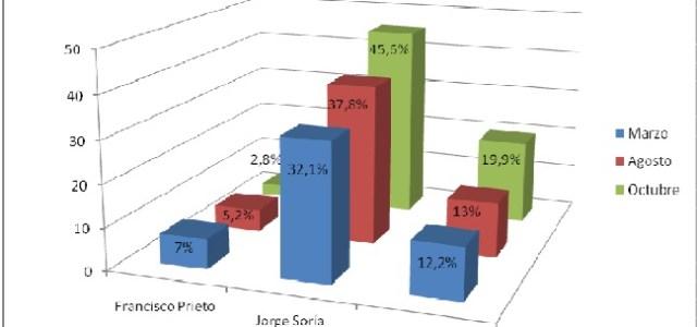 Conozca acá encuesta de Autonomía Tarapacá 2020 que da por ganador a Soria
