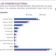 Pese a los custionamiento por poca claridad de su patrimonio, Piñera lidera preferencias según CADEM
