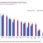 En 20 puntos aumenta conocimiento de Beatriz Sánchez y avanza como candidata con imagen positiva