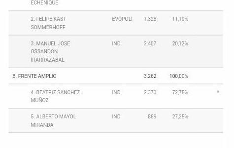 Piñera y Beatriz Sánchez se impusieron en las Primarias. NM debe ajustar estrategia a luz de los resultados